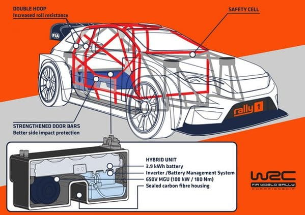 Mindenki marad a hibrid WRC korszakra